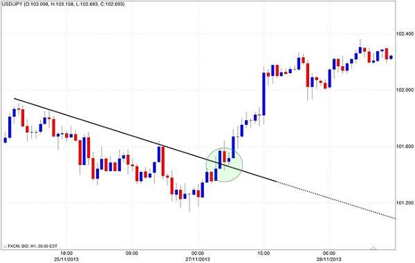 Inversione tendenza mercato forex