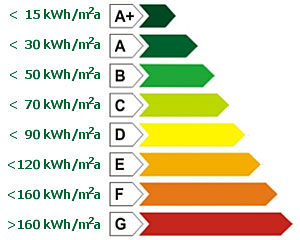 Classi energetiche abitazioni