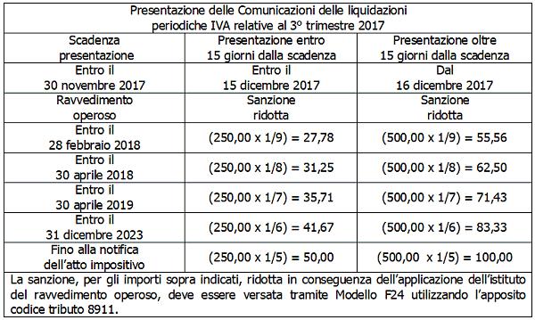 Comunicazioni liquidazioni periodiche IVA 3 trimestre