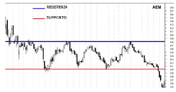 Trading resistenza e supporto