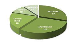 investimenti obbligazioni